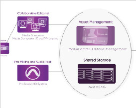 Avid Announces Availability of MediaCentral | Editorial Management for Post Production Workflows